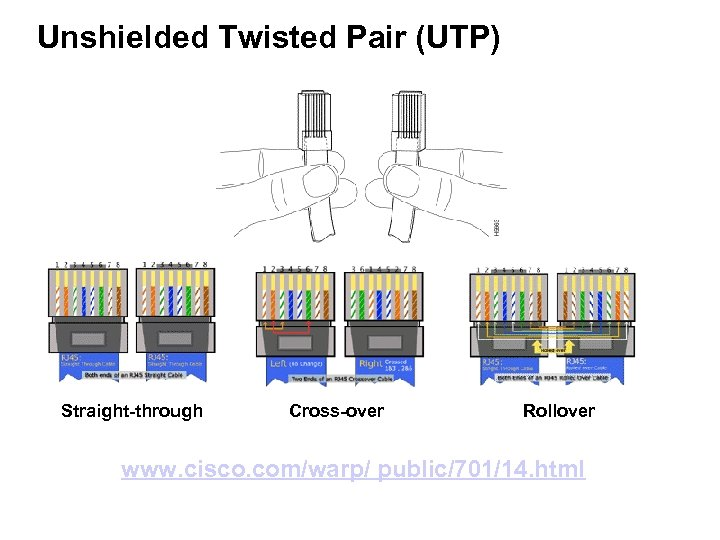 Unshielded Twisted Pair (UTP) Straight-through Cross-over Rollover www. cisco. com/warp/ public/701/14. html