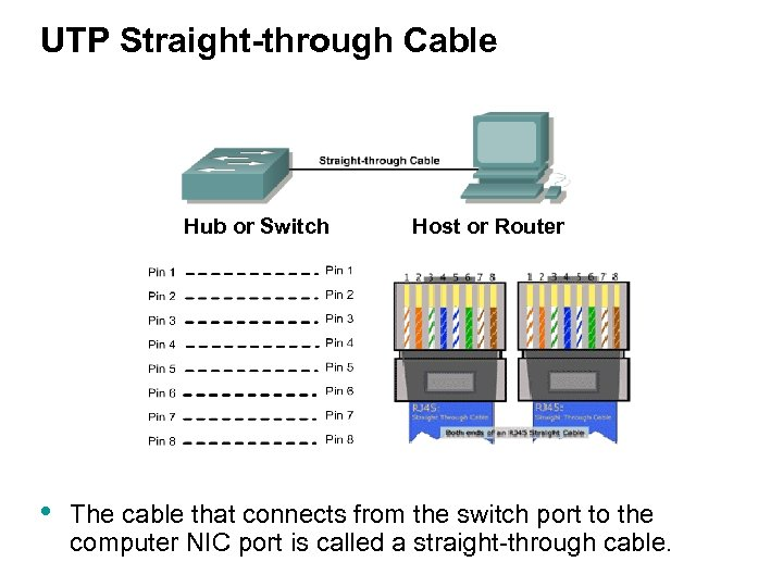 UTP Straight-through Cable Hub or Switch • Host or Router The cable that connects