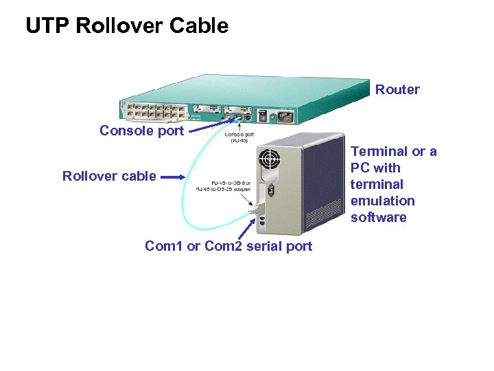 UTP Rollover Cable Router Console port Rollover cable Com 1 or Com 2 serial