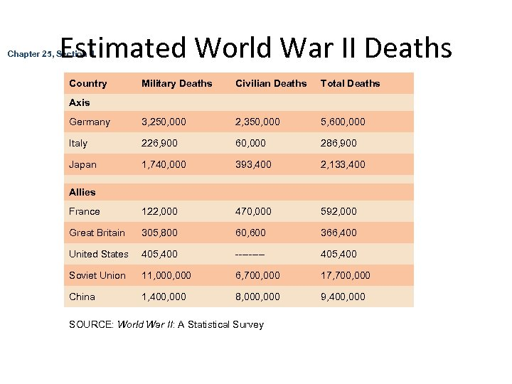Estimated World War II Deaths Chapter 25, Section 4 Country Military Deaths Civilian Deaths