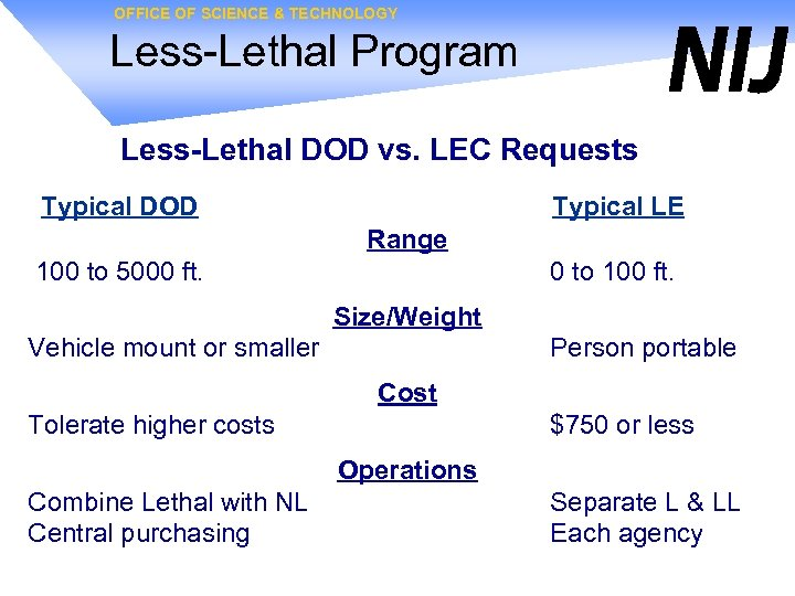OFFICE OF SCIENCE & TECHNOLOGY Less-Lethal Program Less-Lethal DOD vs. LEC Requests Typical DOD