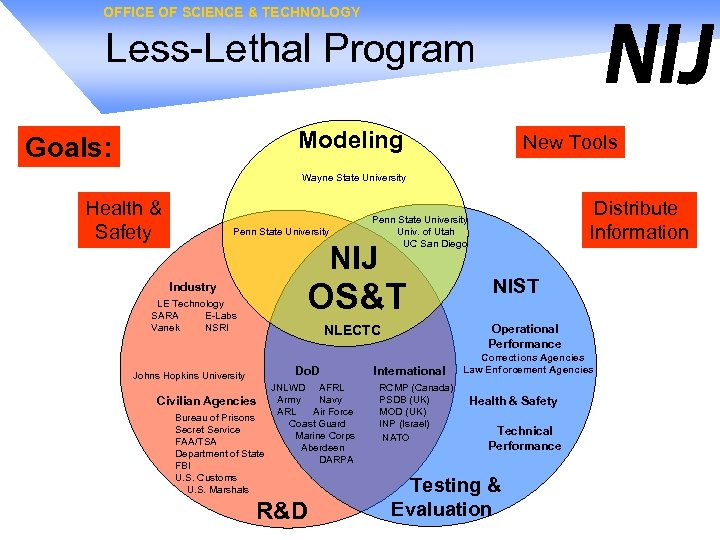 OFFICE OF SCIENCE & TECHNOLOGY Less-Lethal Program Modeling Goals: New Tools Wayne State University