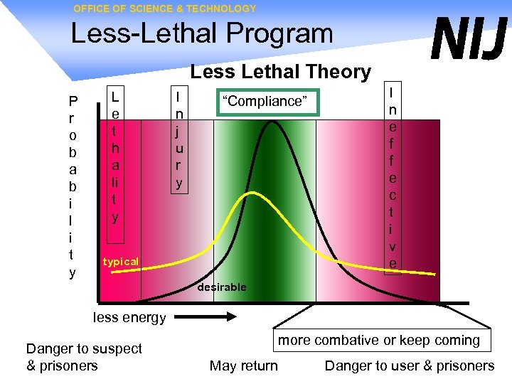 OFFICE OF SCIENCE & TECHNOLOGY Less-Lethal Program Less Lethal Theory P r o b