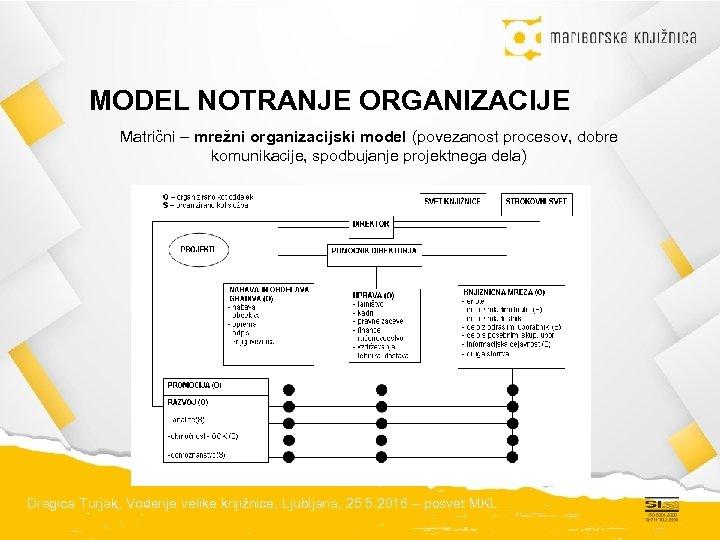 MODEL NOTRANJE ORGANIZACIJE Matrični – mrežni organizacijski model (povezanost procesov, dobre komunikacije, spodbujanje projektnega