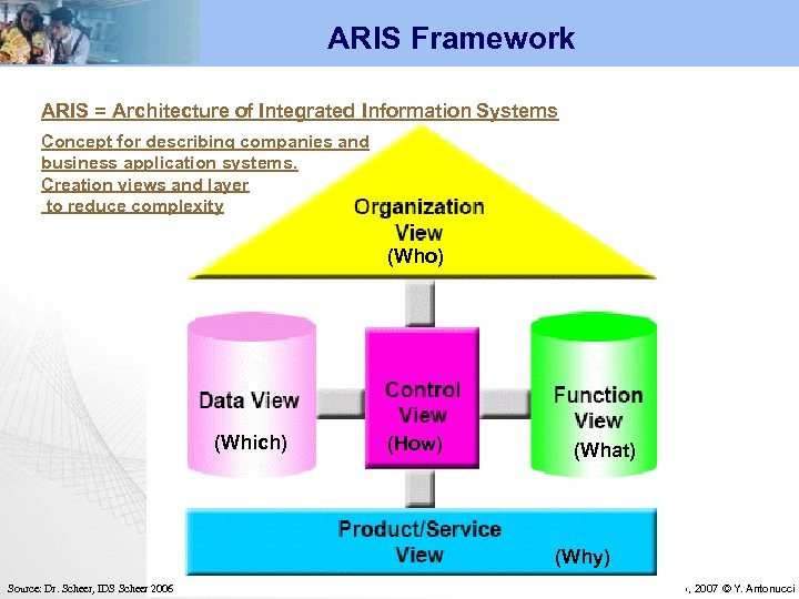 ARIS Framework ARIS = Architecture of Integrated Information Systems Concept for describing companies and