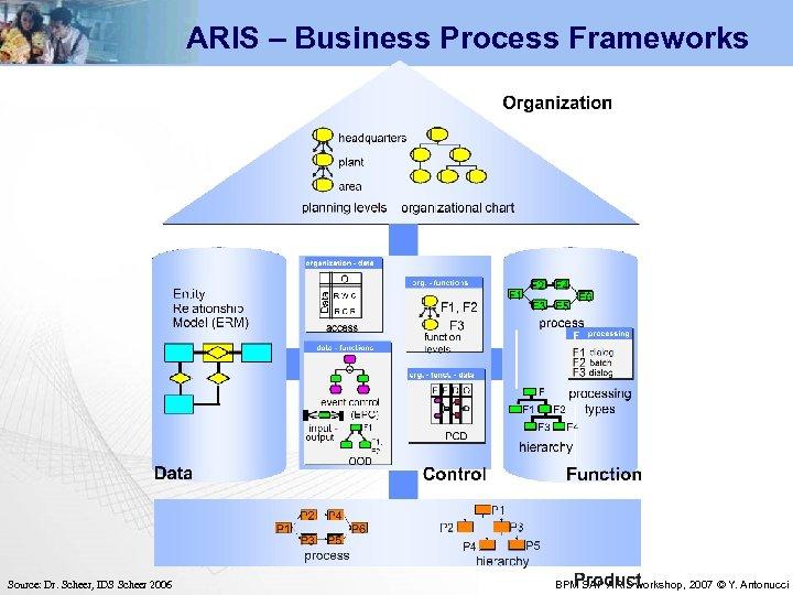 ARIS – Business Process Frameworks Source: Dr. Scheer, IDS Scheer 2006 BPM SAP ARIS