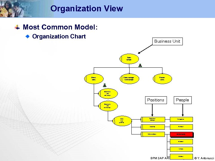 Organization View Most Common Model: Organization Chart Business Unit Sales europe Direct sales Sales