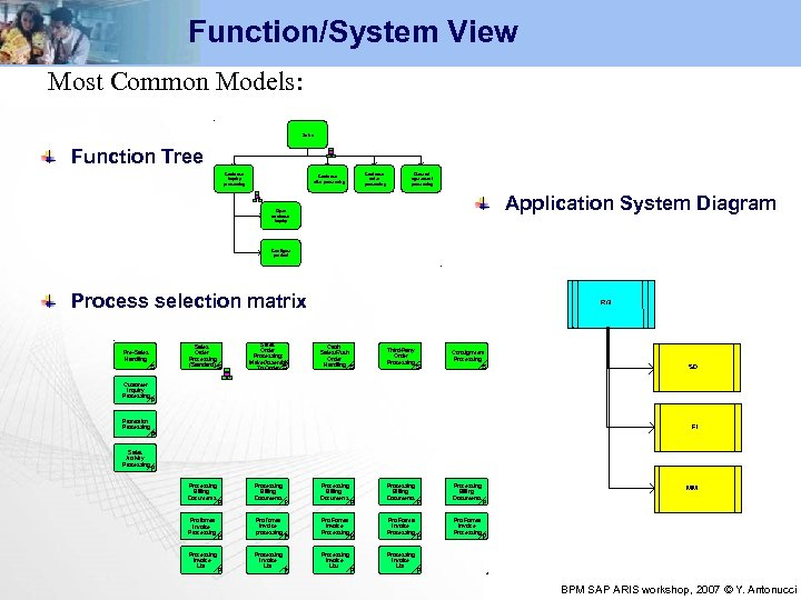 Function/System View Most Common Models: Sales Function Tree Customer inquiry processing Customer offer processing