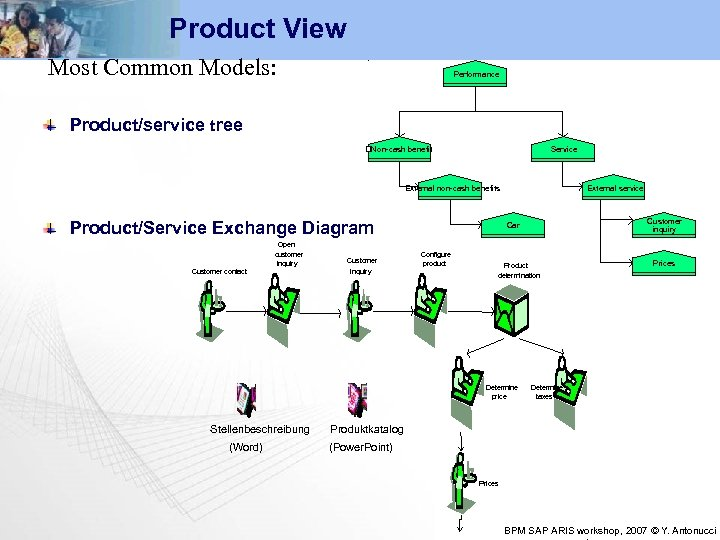 Product View Most Common Models: Performance Product/service tree Non-cash benefit Service External non-cash benefits