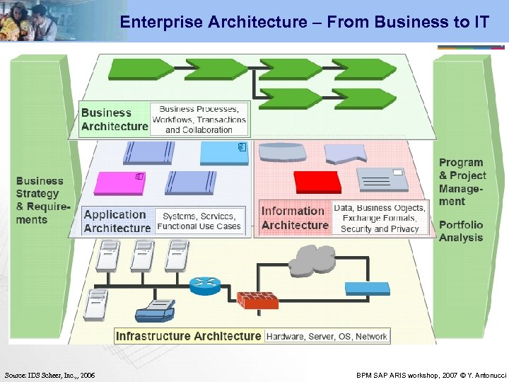 Enterprise Architecture – From Business to IT Source: IDS Scheer, Inc. , , 2006