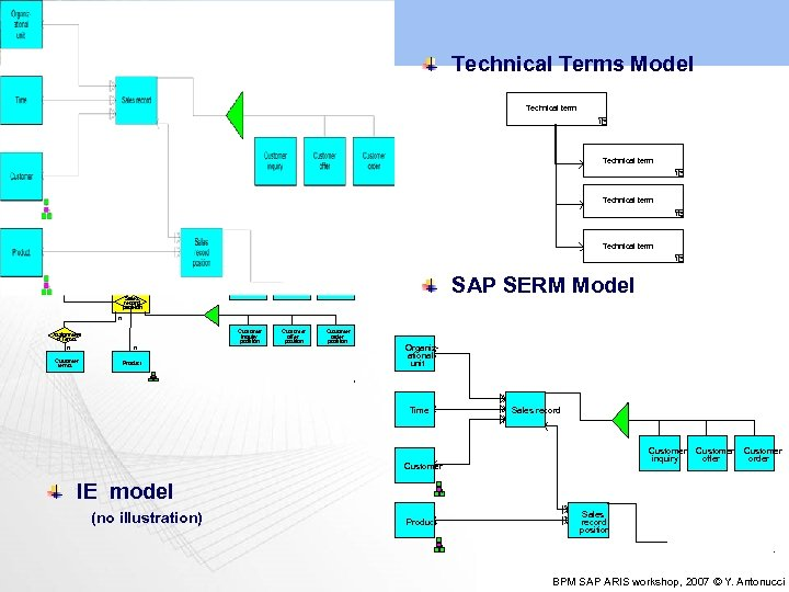 Data View Technical Terms Model Most Common Models: Technical term e. ERM (extended Entity