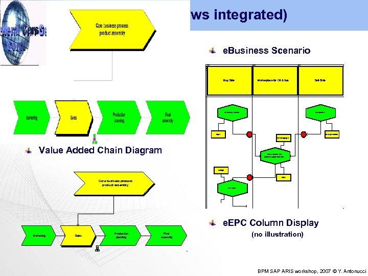 Process (all views integrated) e. EPC Customer contact e. Business Scenario executes Business Particpants