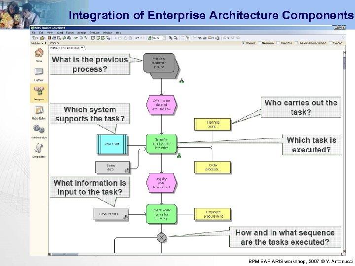 Integration of Enterprise Architecture Components BPM SAP ARIS workshop, 2007 © Y. Antonucci