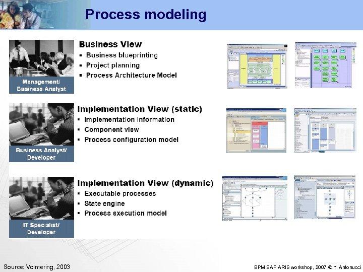 Process modeling Source: Volmering, 2003 BPM SAP ARIS workshop, 2007 © Y. Antonucci