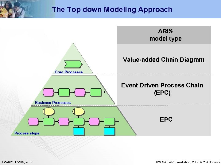 The Top down Modeling Approach ARIS model type Value-added Chain Diagram Core Processes Event