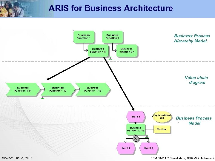 ARIS for Business Architecture Business Process Hierarchy Model Value chain diagram Business Process Model