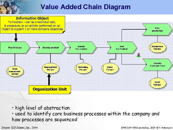 Value Added Chain Diagram Information Object *a function – can be a technical task,