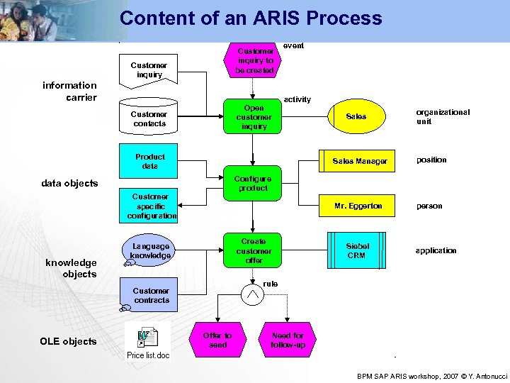 Content of an ARIS Process Customer inquiry to be created Customer inquiry information carrier