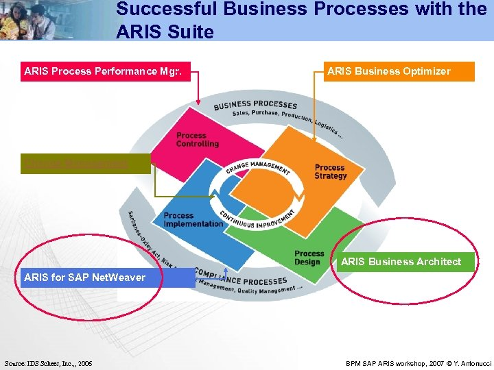 Successful Business Processes with the ARIS Suite ARIS Process Performance Mgr. ARIS Business Optimizer