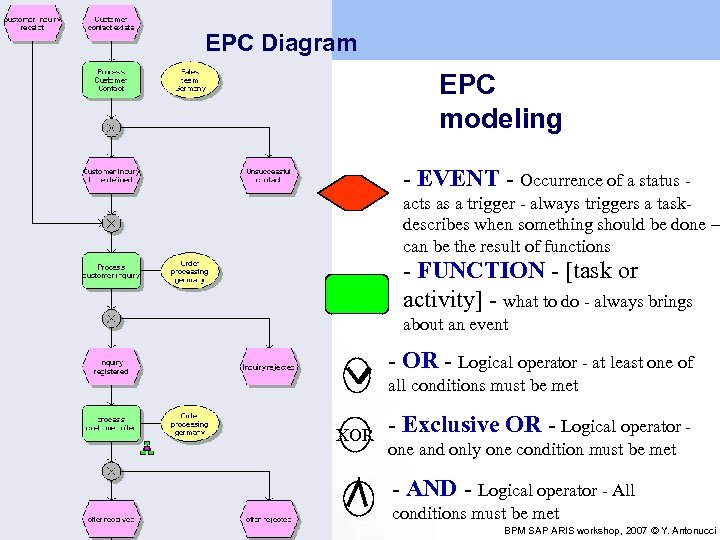 EPC Diagram EPC modeling - EVENT - Occurrence of a status acts as a