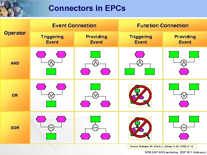 Connectors in EPCs Event Connection Operator Triggering Event Providing Event Function Connection Triggering Event