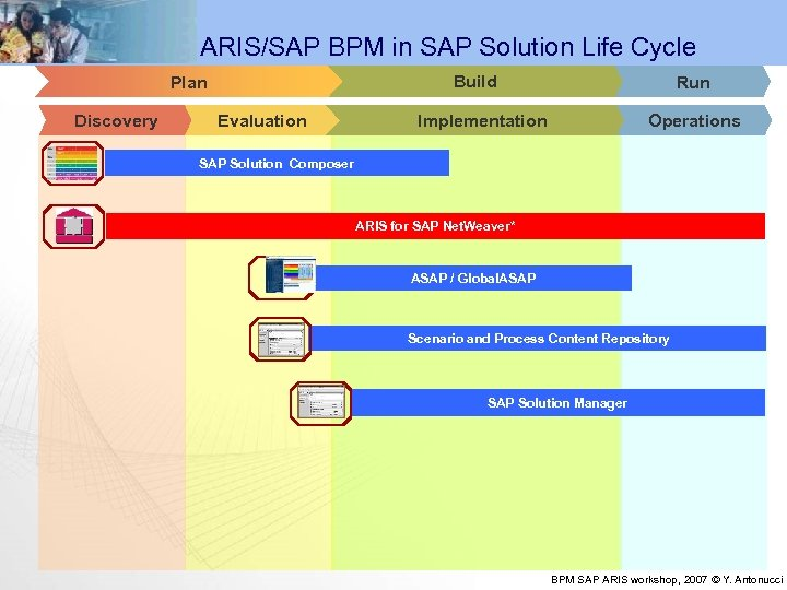 ARIS/SAP BPM in SAP Solution Life Cycle Build Plan Discovery Evaluation Run Implementation Operations