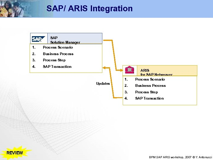 SAP/ ARIS Integration 1. SAP Solution Manager Process Scenario 2. Business Process 3. Process