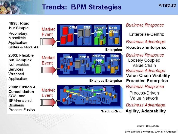 Trends: BPM Strategies wrapup Gartner Group 2005 BPM SAP ARIS workshop, 2007 © Y.