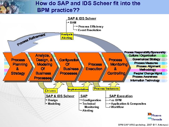 How do SAP and IDS Scheer fit into the BPM practice? ? SAP &