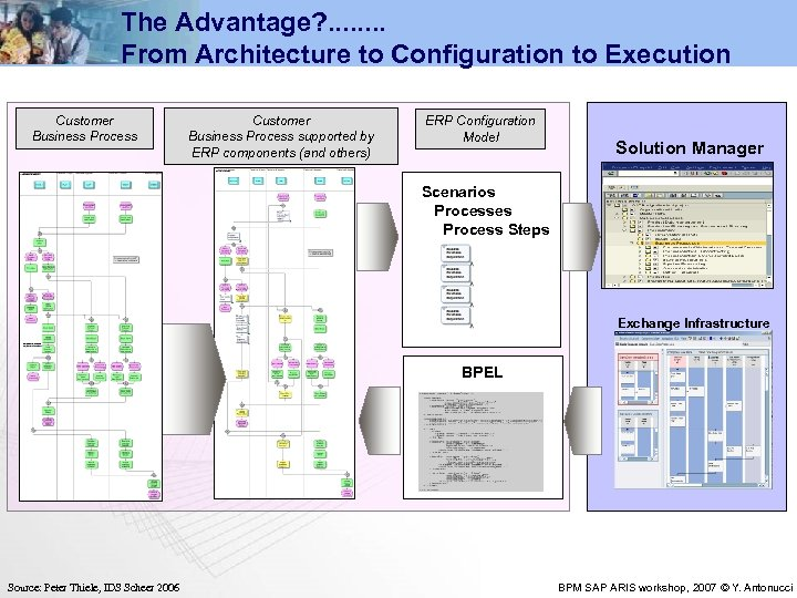 The Advantage? . . . . From Architecture to Configuration to Execution Customer Business