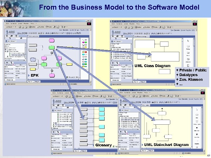 From the Business Model to the Software Model 4 UML Class Diagram 4 EPK
