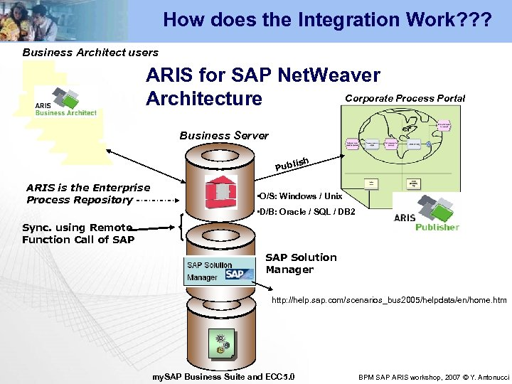How does the Integration Work? ? ? Business Architect users ARIS for SAP Net.