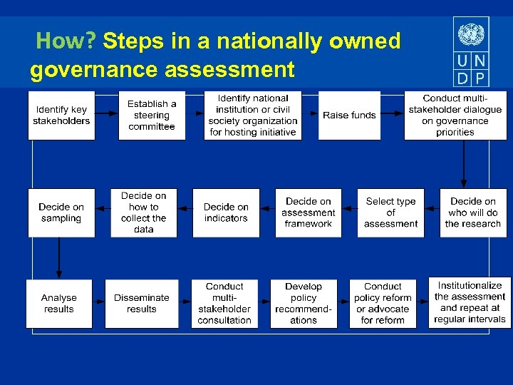 How? Steps in a nationally owned governance assessment
