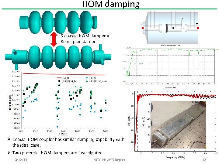 HOM damping 6 coaxial HOM damper = Beam pipe damper Ø Coaxial HOM coupler