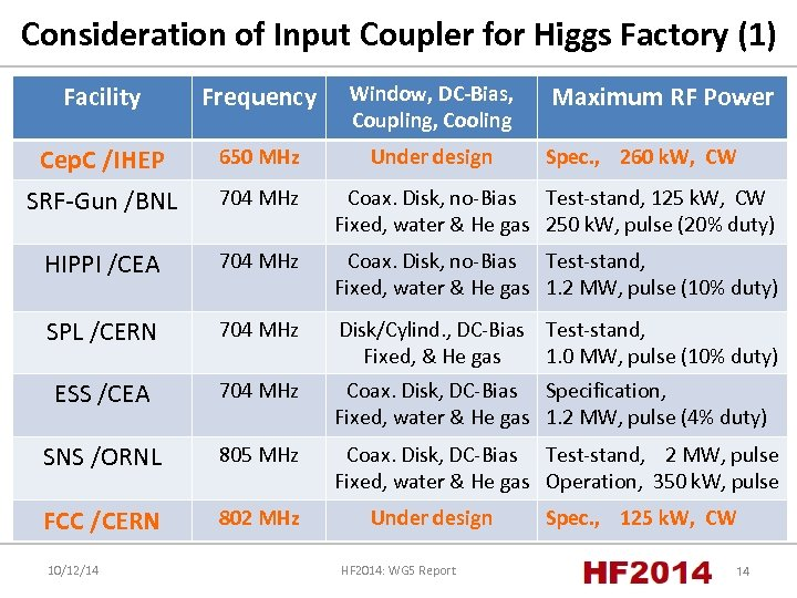 Consideration of Input Coupler for Higgs Factory (1) Facility Frequency Window, DC-Bias, Coupling, Cooling
