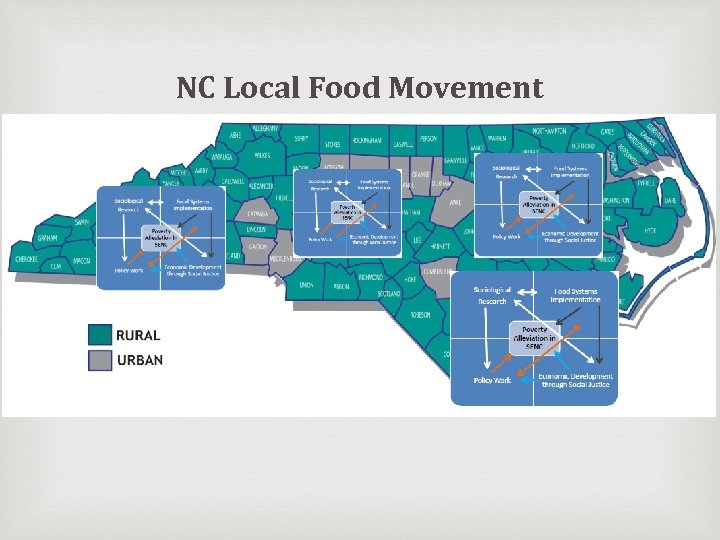 NC Local Food Movement