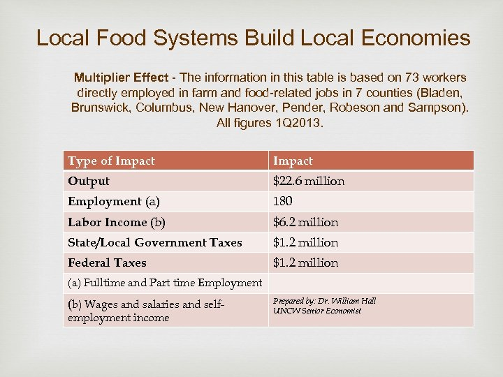 Local Food Systems Build Local Economies Multiplier Effect - The information in this table