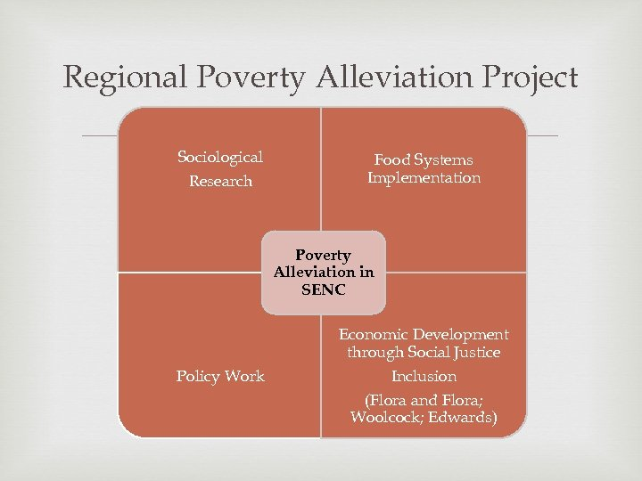 Regional Poverty Alleviation Project Sociological Research Food Systems Implementation Poverty Alleviation in SENC Policy