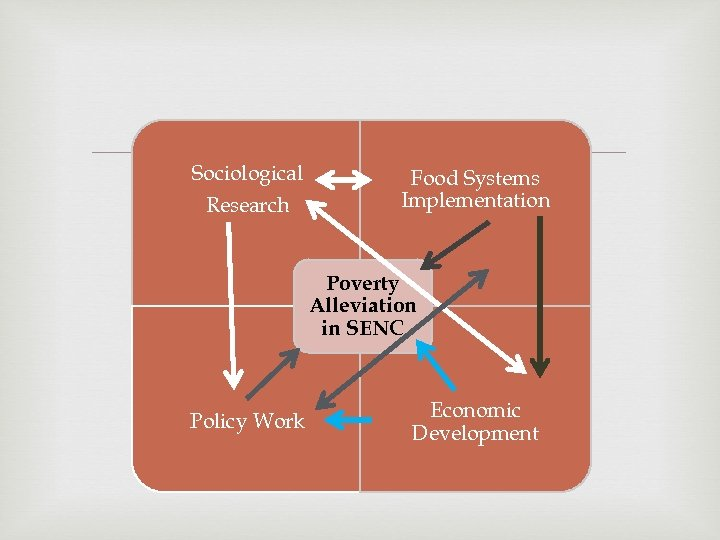 Sociological Research Food Systems Implementation Poverty Alleviation in SENC Policy Work Economic Development