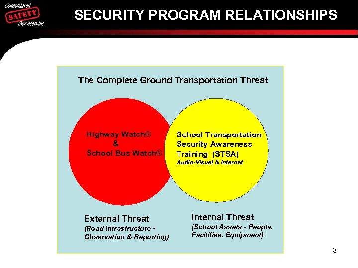 SECURITY PROGRAM RELATIONSHIPS The Complete Ground Transportation Threat Highway Watch® & School Bus Watch®