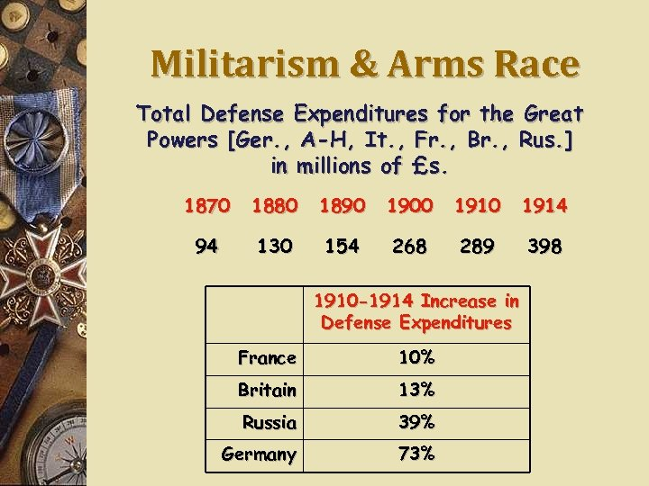 Militarism & Arms Race Total Defense Expenditures for the Great Powers [Ger. , A-H,