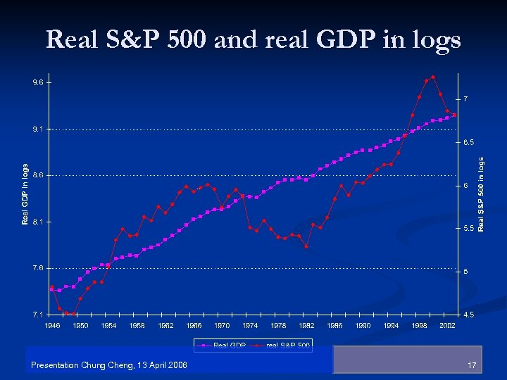 Real S&P 500 and real GDP in logs Presentation Chung Cheng, 13 April 2006