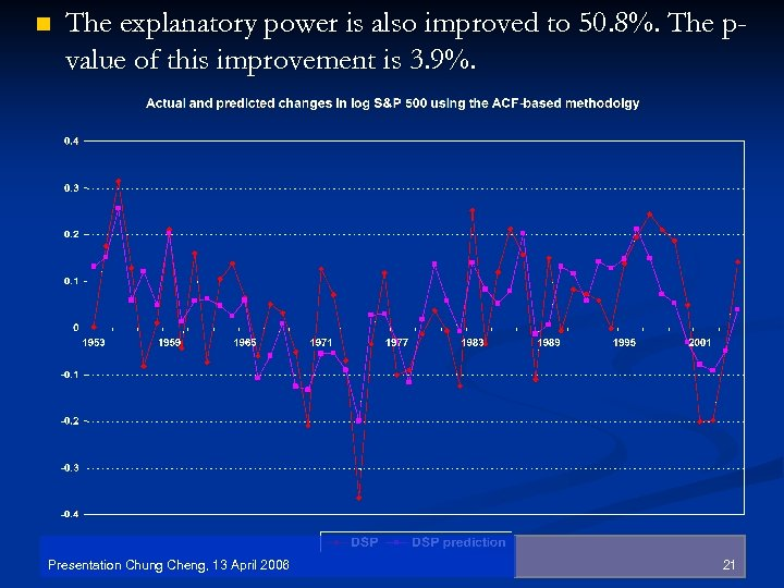 n The explanatory power is also improved to 50. 8%. The pvalue of this