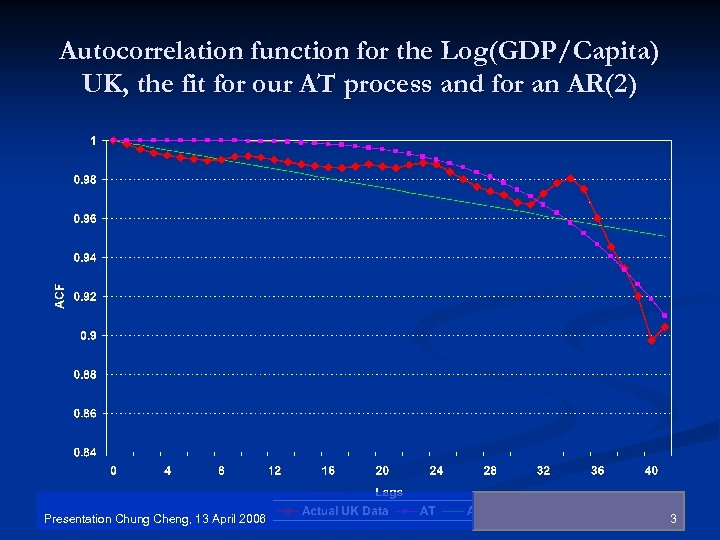 Autocorrelation function for the Log(GDP/Capita) UK, the fit for our AT process and for