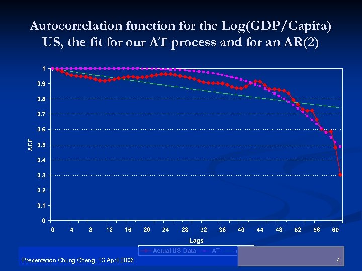 Autocorrelation function for the Log(GDP/Capita) US, the fit for our AT process and for