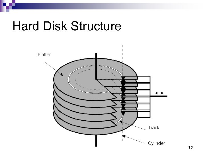 Hard Disk Structure 10