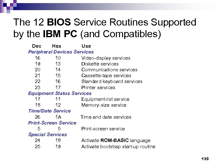 The 12 BIOS Service Routines Supported by the IBM PC (and Compatibles) Dec Hex