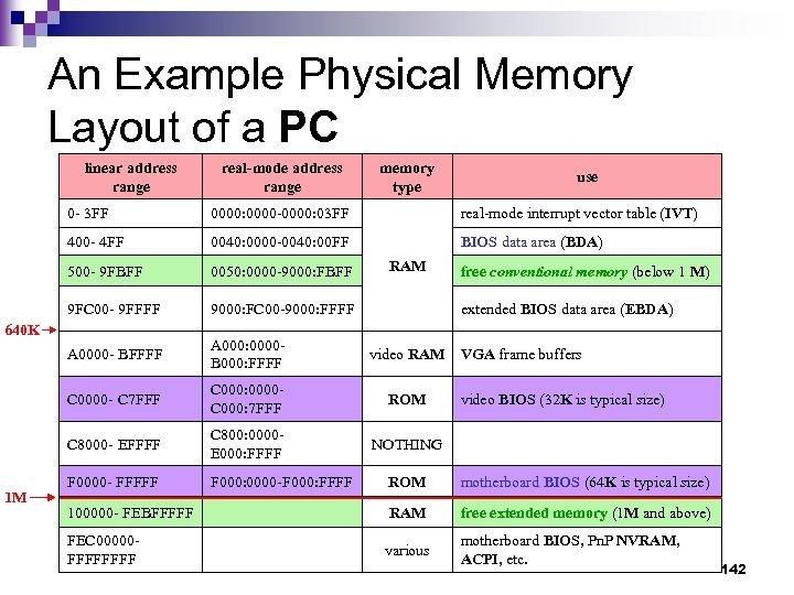 An Example Physical Memory Layout of a PC linear address range real-mode address range