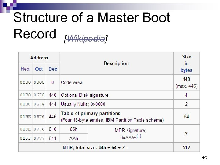 Structure of a Master Boot Record [Wikipedia] 15