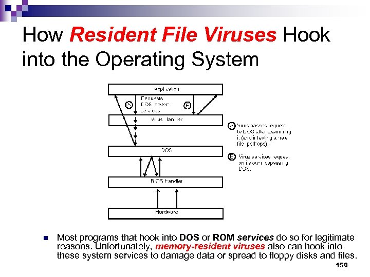 How Resident File Viruses Hook into the Operating System n Most programs that hook